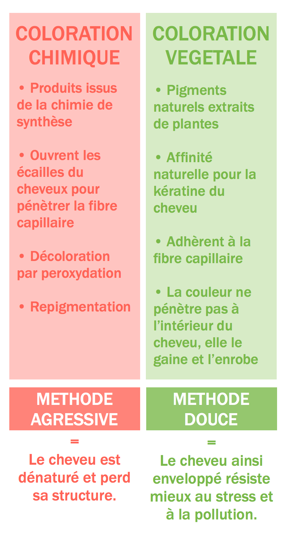 Coloration chimique vs. coloration végétale !